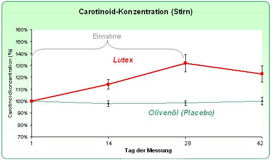 Carotinoid Konzentration