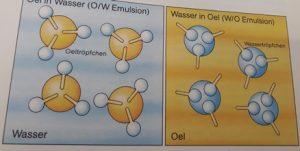 die beiden Emulsionstypen O/W und W/O
